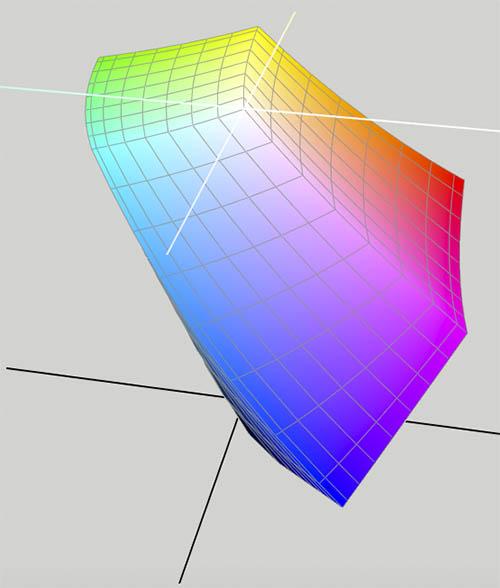 Modelo RGB tridimensional de ColorSync, basado en el CIElab
