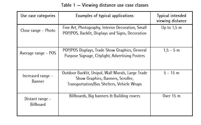 Distancias de visualización según FOGRA